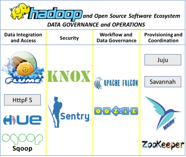 Apache Software Foundation: Data Governance and Operations